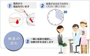 指先から少量の血液を採取